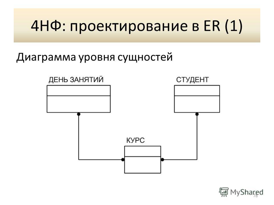 4НФ: проектирование в ER (1) Диаграмма уровня сущностей 78