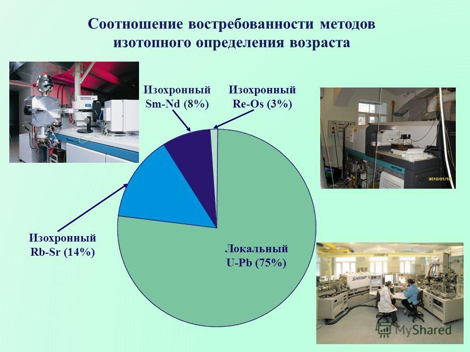 Соотношение востребованности методов изотопного определения возраста Изохронный Rb-Sr (14%) Изохронный Sm-Nd (8%) Изохронный Re-Os (3%) Локальный U-Pb (75%)