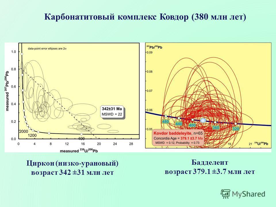 Карбонатитовый комплекс Ковдор (380 млн лет) Циркон (низко-урановый) возраст 342 ±31 млн лет Бадделеит возраст 379.1 ±3.7 млн лет
