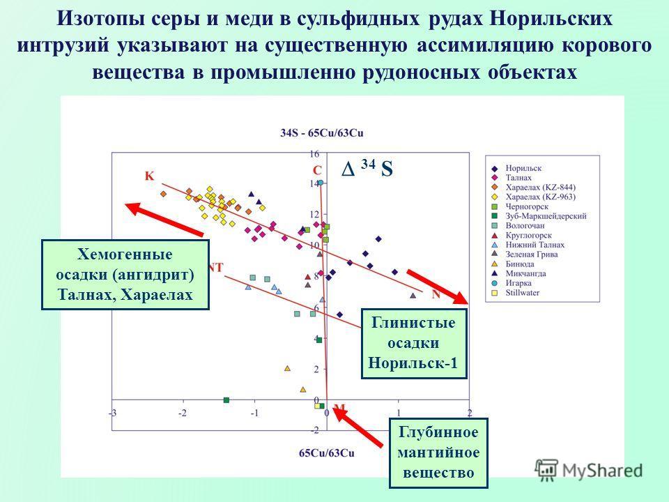 Изотопы серы и меди в сульфидных рудах Норильских интрузий указывают на существенную ассимиляцию корового вещества в промышленно рудоносных объектах Глинистые осадки Норильск-1 34 S Глубинное мантийное вещество Хемогенные осадки (ангидрит) Талнах, Ха