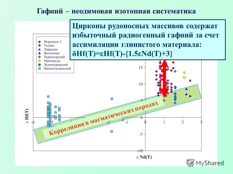 Гафний – неодимовая изотопная систематика Цирконы рудоносных массивов содержат избыточный радиогенный гафний за счет ассимиляции глинистого материала: δHf(T)=εHf(T)-{1.5εNd(T)+3} Корреляция в магматических породах