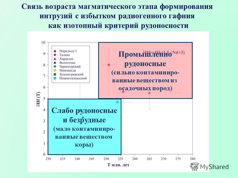 Связь возраста магматического этапа формирования интрузий с избытком радиогенного гафния как изотопный критерий рудоносности Промышленно рудоносные (сильно контаминиро- ванные веществом из осадочных пород) Слабо рудоносные и безрудные (мало контамини