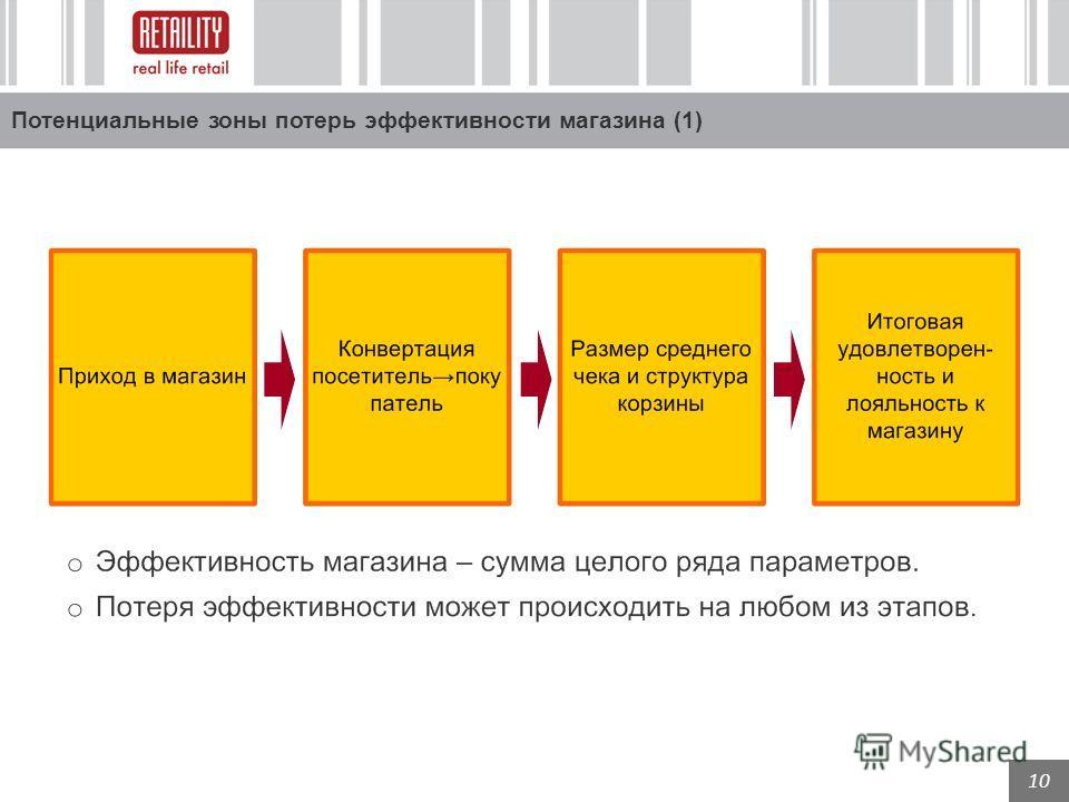 10 Потенциальные зоны потерь эффективности магазина (1)