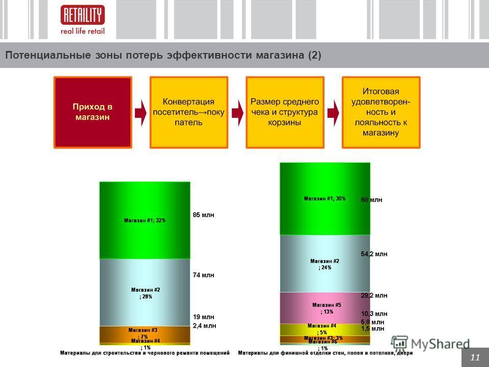 11 Потенциальные зоны потерь эффективности магазина (2)