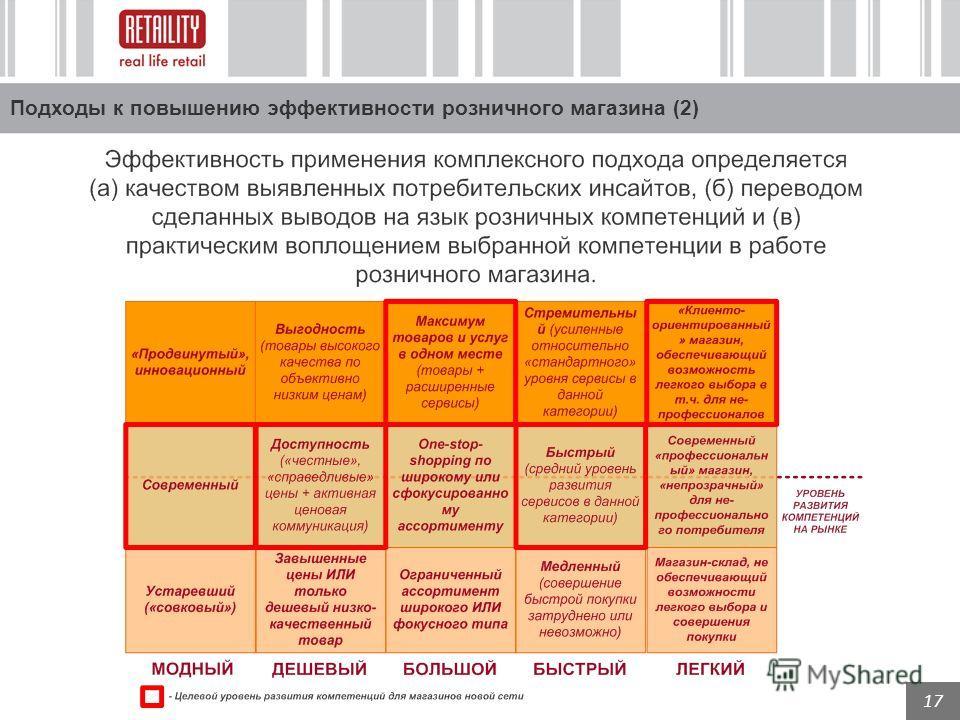 17 Подходы к повышению эффективности розничного магазина (2)
