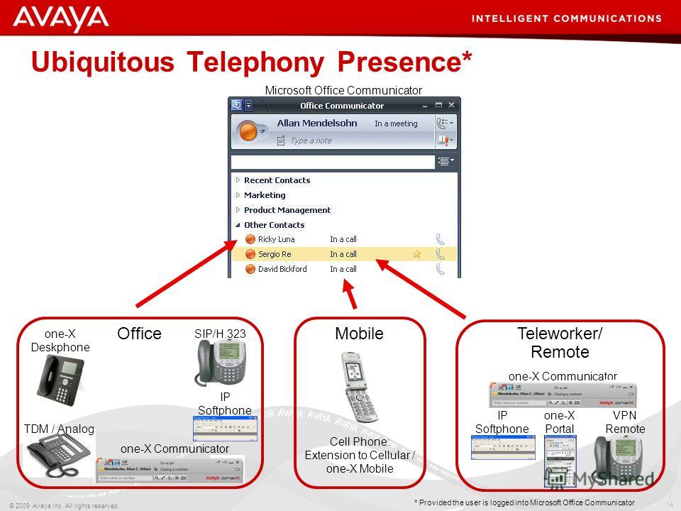 14 © 2009 Avaya Inc. All rights reserved. Ubiquitous Telephony Presence* IP Softphone one-X Deskphone TDM / Analog SIP/H.323 Office Cell Phone: Extension to Cellular / one-X Mobile Mobile Teleworker/ Remote VPN Remote IP Softphone one-X Communicator