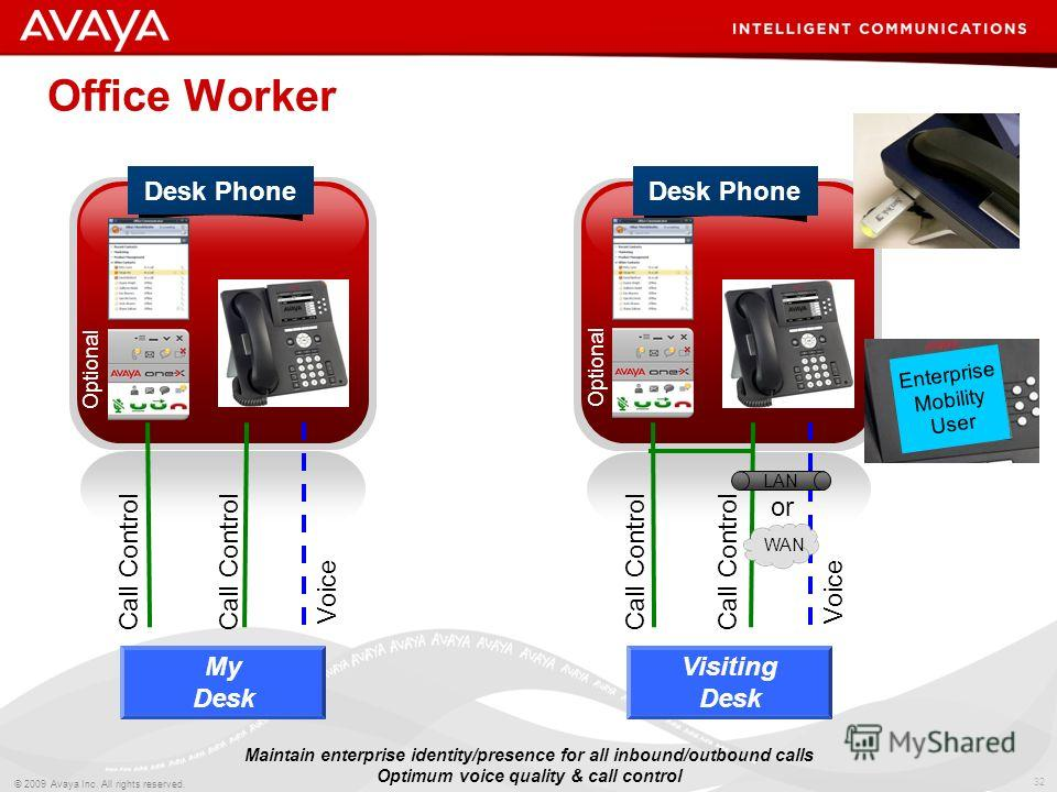 32 © 2009 Avaya Inc. All rights reserved. Desk Phone Office Worker Maintain enterprise identity/presence for all inbound/outbound calls Optimum voice quality & call control Call Control Voice My Desk Desk Phone Call Control Voice Visiting Desk WAN or