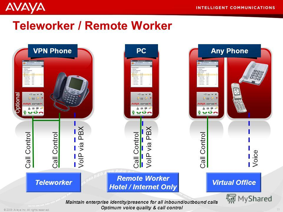 33 © 2009 Avaya Inc. All rights reserved. Teleworker / Remote Worker VoIP via PBX Call Control Voice Call Control Any PhonePC Call Control VoIP via PBX VPN Phone Virtual Office Remote Worker Hotel / Internet Only Teleworker Optional Maintain enterpri