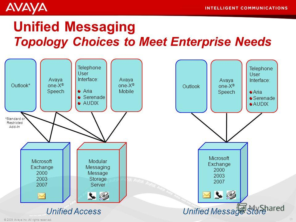 39 © 2009 Avaya Inc. All rights reserved. Unified Messaging Topology Choices to Meet Enterprise Needs Telephone User Interface: Aria Serenade AUDIX Outlook Avaya one-X ® Speech Microsoft Exchange 2000 2003 2007 Unified Message Store Telephone User In