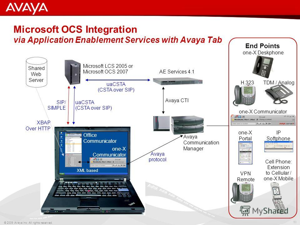 50 © 2009 Avaya Inc. All rights reserved. Microsoft OCS Integration via Application Enablement Services with Avaya Tab one-X Deskphone VPN Remote IP Softphone TDM / AnalogH.323 Cell Phone: Extension to Cellular / one-X Mobile End Points uaCSTA (CSTA