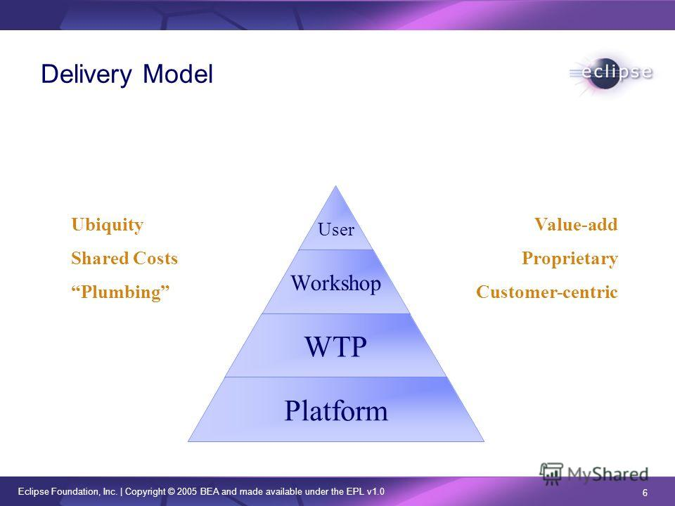 Eclipse Foundation, Inc. | Copyright © 2005 BEA and made available under the EPL v1.0 6 Delivery Model User Workshop WTP Platform Ubiquity Shared Costs Plumbing Value-add Proprietary Customer-centric
