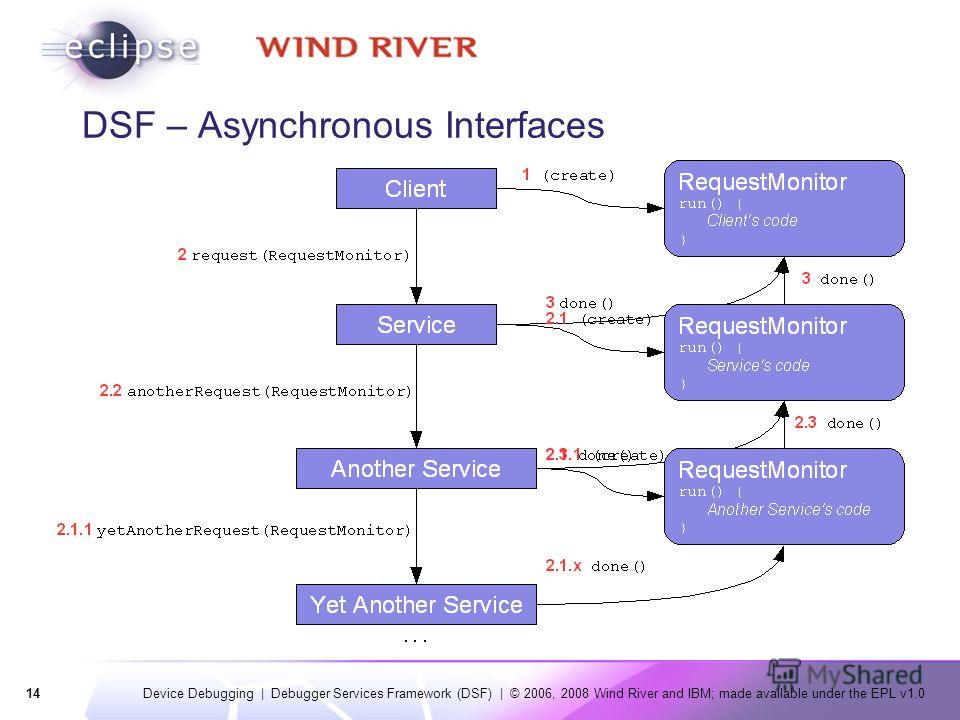 14 Device Debugging | Debugger Services Framework (DSF) | © 2006, 2008 Wind River and IBM; made available under the EPL v1.0 DSF – Asynchronous Interfaces