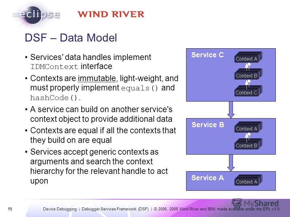 15 Device Debugging | Debugger Services Framework (DSF) | © 2006, 2008 Wind River and IBM; made available under the EPL v1.0 DSF – Data Model Services' data handles implement IDMContext interface Contexts are immutable, light-weight, and must properl