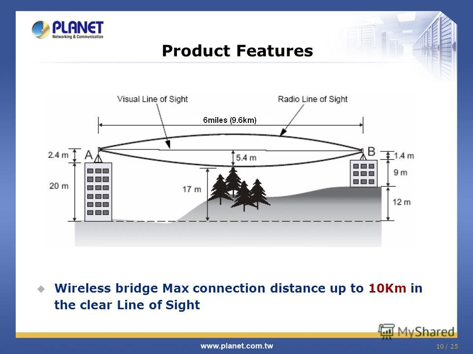 10 / 25 Wireless bridge Max connection distance up to 10Km in the clear Line of Sight Product Features