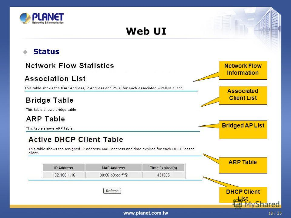18 / 25 Network Flow Information Web UI Status Associated Client List Bridged AP List ARP Table DHCP Client List