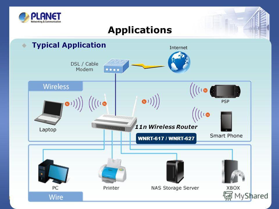 Applications Typical Application DSL / Cable Modem WNRT-617 / WNRT-627 11n Wireless Router