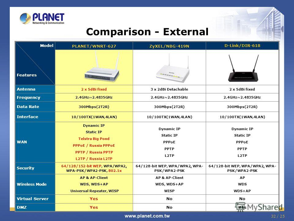 32 / 25 Comparison - External Model Features PLANET/WNRT-627ZyXEL/NBG-419N D-Link/DIR-618 Antenna 2 x 5dBi fixed3 x 2dBi Detachable2 x 5dBi fixed Frequency 2.4GHz~2.4835GHz Data Rate 300Mbps(2T2R) Interface 10/100TX(1WAN,4LAN) WAN Dynamic IP Static I