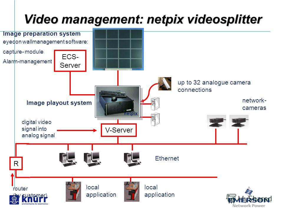 Video management: netpix videosplitter R local application ECS- Server up to 32 analogue camera connections Ethernet V-Server network- cameras eyecon wallmanagement software: capture- module Alarm-management router (by customer) digital video signal