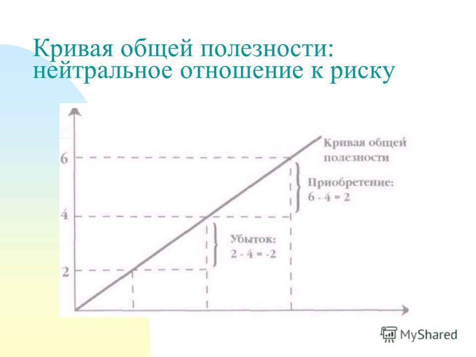 Кривая общей полезности: нейтральное отношение к риску