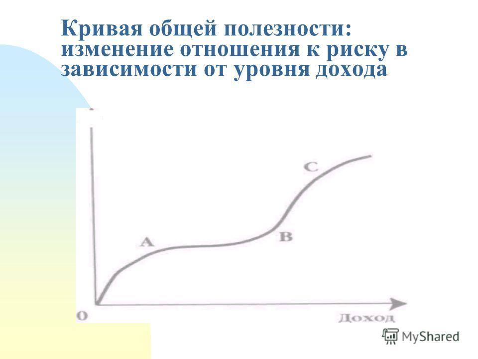 Кривая общей полезности: изменение отношения к риску в зависимости от уровня дохода