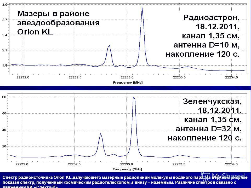 Спектр радиоисточника Orion KL,излучающего мазерные радиолинии молекулы водяного пара. На верхнем рисунке показан спектр, полученный космическим радиотелескопом, а внизу – наземным. Различие спектров связано с движением КА «Спектр-Р».
