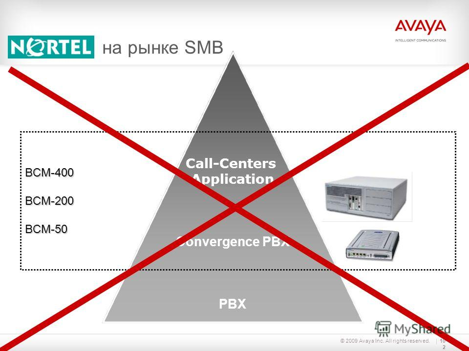© 2009 Avaya Inc. All rights reserved.102 Call-Centers Application Convergence PBX PBX BCM-400BCM-200BCM-50 на рынке SMB