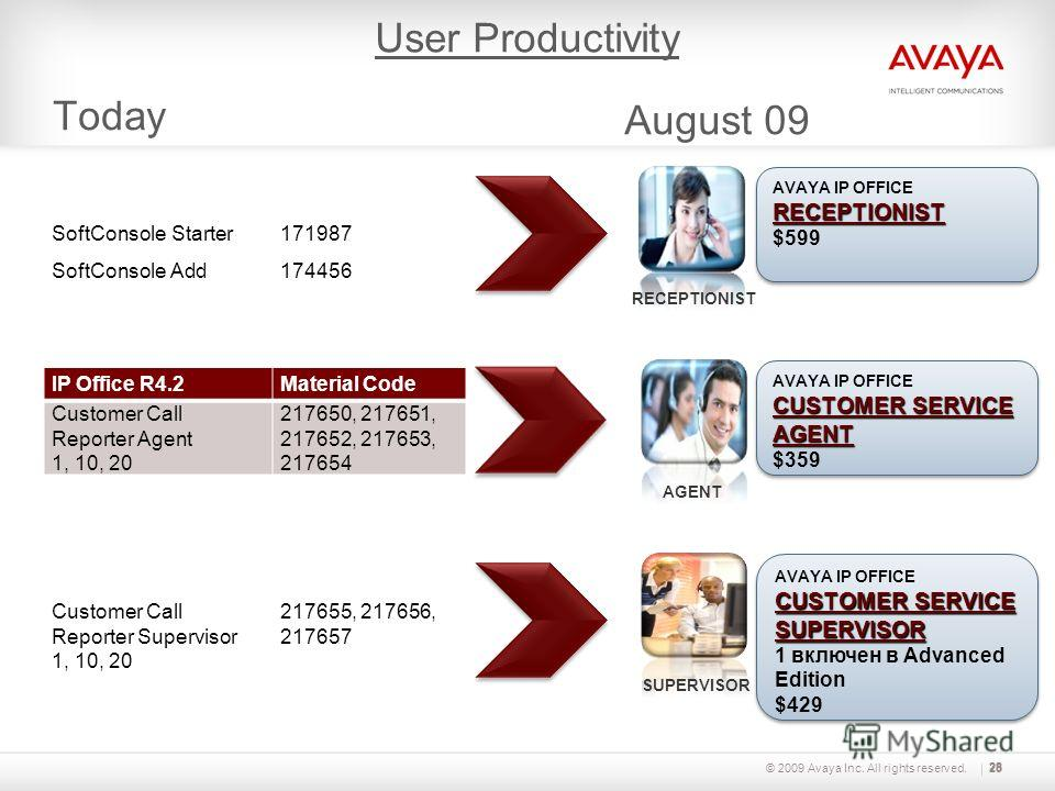 © 2009 Avaya Inc. All rights reserved.28 Today 28 IP Office R4.2Material Code SoftConsole Starter171987 SoftConsole Add174456 IP Office R4.2Material Code Customer Call Reporter Agent 1, 10, 20 217650, 217651, 217652, 217653, 217654 IP Office R4.2Mate