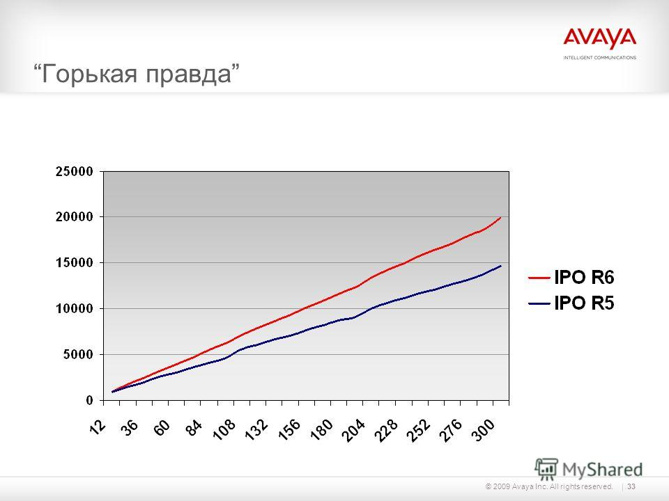 © 2009 Avaya Inc. All rights reserved.33 Горькая правда