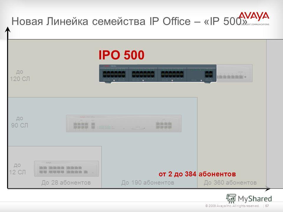 © 2009 Avaya Inc. All rights reserved.57 Новая Линейка семейства IP Office – «IP 500» До 28 абонентов до 12 СЛ До 190 абонентов До 360 абонентов до 90 СЛ до 120 СЛ от 2 до 384 абонентов IPO 500