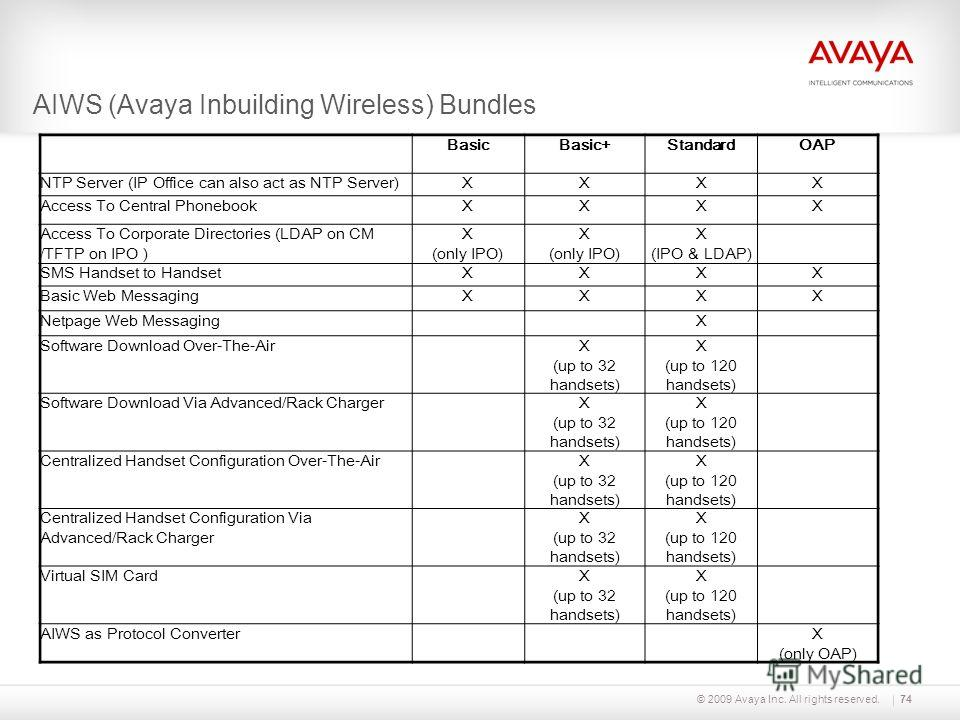 © 2009 Avaya Inc. All rights reserved.74 AIWS (Avaya Inbuilding Wireless) Bundles BasicBasic+StandardOAP NTP Server (IP Office can also act as NTP Server)XXXX Access To Central PhonebookXXXX Access To Corporate Directories (LDAP on CM /TFTP on IPO )