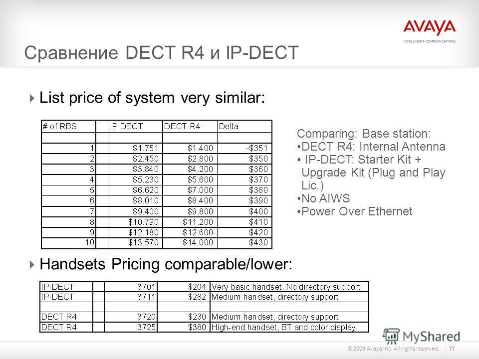 © 2009 Avaya Inc. All rights reserved.77 Сравнение DECT R4 и IP-DECT List price of system very similar: Handsets Pricing comparable/lower: Comparing: Base station: DECT R4: Internal Antenna IP-DECT: Starter Kit + Upgrade Kit (Plug and Play Lic.) No A