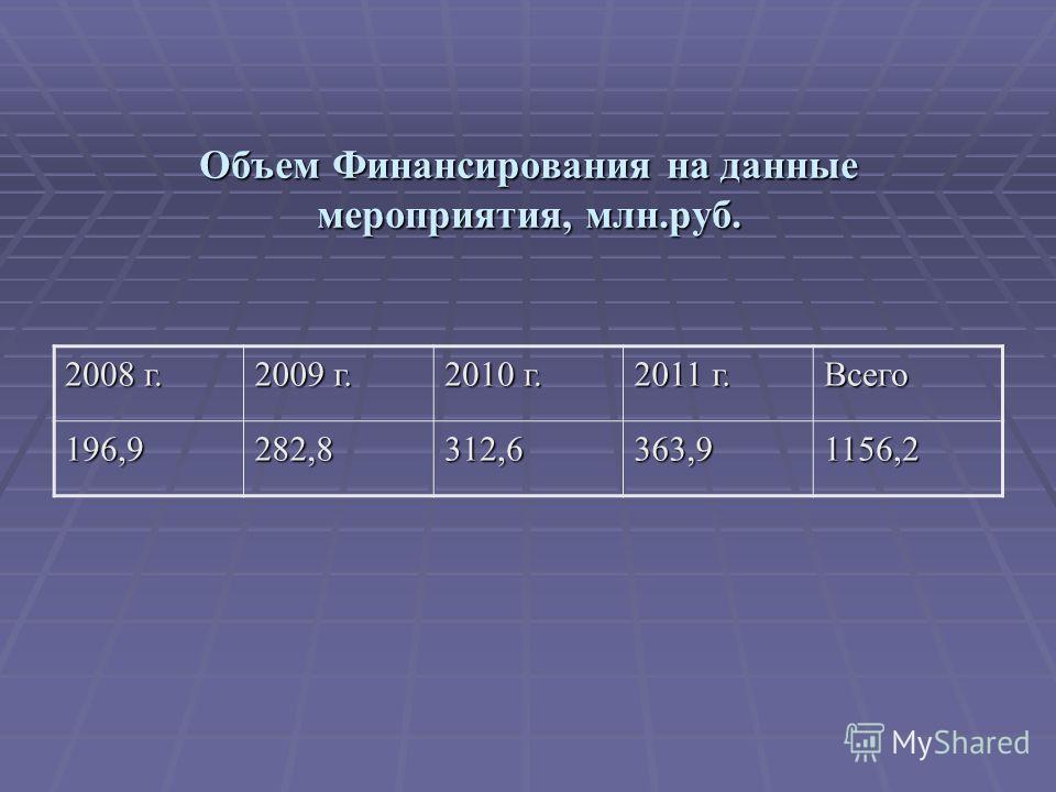 Объем Финансирования на данные мероприятия, млн.руб. 2008 г. 2009 г. 2010 г. 2011 г. Всего 196,9282,8312,6363,91156,2