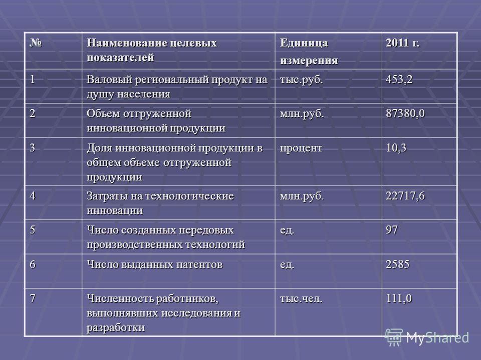 Наименование целевых показателей Единицаизмерения 2011 г. 1 Валовый региональный продукт на душу населения тыс.руб.453,2 2 Объем отгруженной инновационной продукции млн.руб.87380,0 3 Доля инновационной продукции в общем объеме отгруженной продукции п