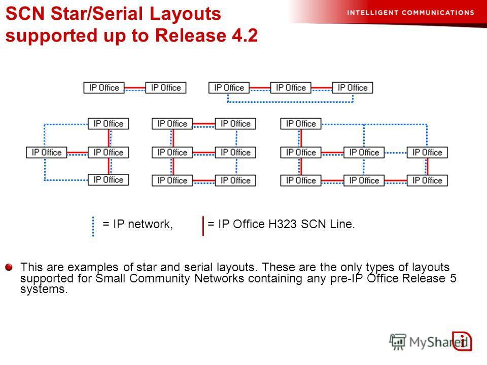 SCN Star/Serial Layouts supported up to Release 4.2 = IP network, = IP Office H323 SCN Line. This are examples of star and serial layouts. These are the only types of layouts supported for Small Community Networks containing any pre-IP Office Release