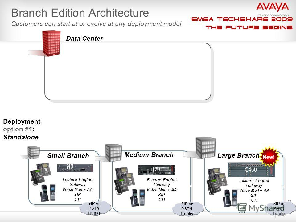 EMEA Techshare 2009 The Future Begins 12 Data Center Small Branch Medium Branch i120 SES Home Voice Portal SIP or PSTN Trunks Voice Portal SIP or PSTN Trunks Feature Engine Gateway Voice Mail + AA SIP CTI Feature Engine Gateway Voice Mail + AA SIP CT