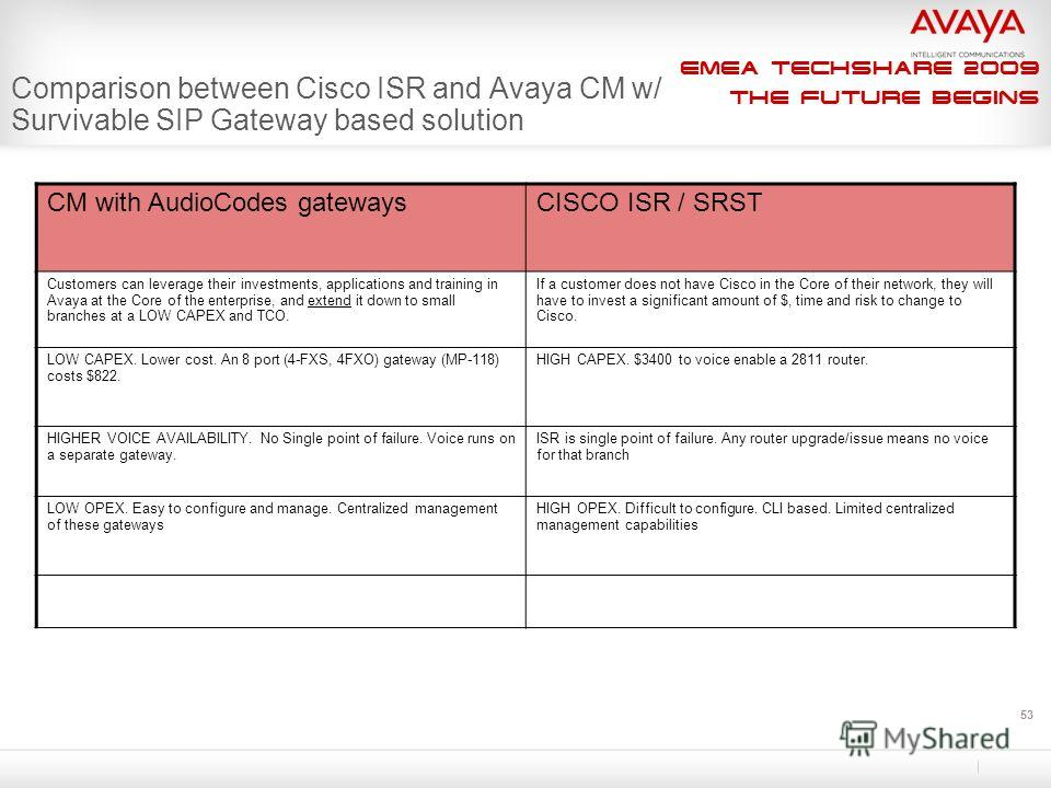EMEA Techshare 2009 The Future Begins 53 Comparison between Cisco ISR and Avaya CM w/ Survivable SIP Gateway based solution CM with AudioCodes gatewaysCISCO ISR / SRST Customers can leverage their investments, applications and training in Avaya at th