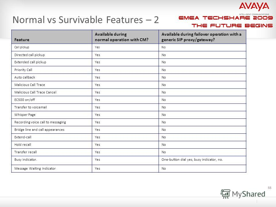 EMEA Techshare 2009 The Future Begins 55 Normal vs Survivable Features – 2 Feature Available during normal operation with CM? Available during failover operation with a generic SIP proxy/gateway? Call pickupYesNo Directed call pickupYesNo Extended ca