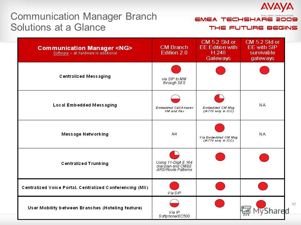 EMEA Techshare 2009 The Future Begins 57 Communication Manager Branch Solutions at a Glance