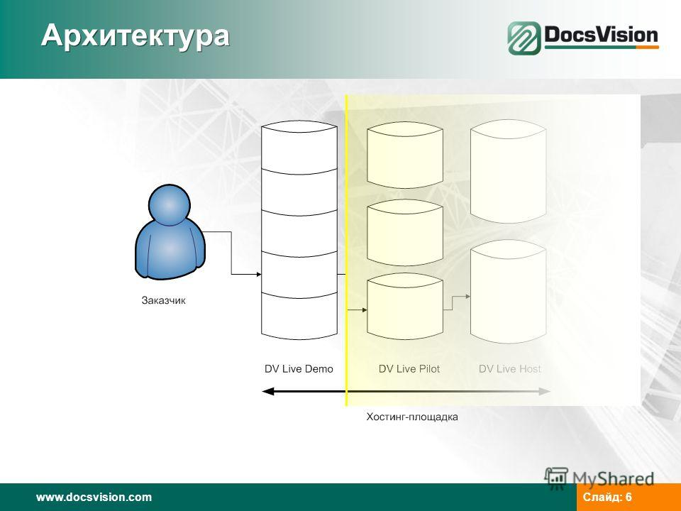 www.docsvision.com Слайд: 6 Архитектура