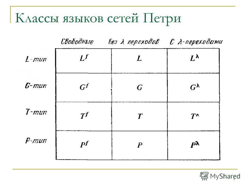 7 Классы языков сетей Петри