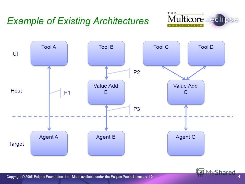 Copyright © 2006 Eclipse Foundation, Inc., Made available under the Eclipse Public License v 1.0 Example of Existing Architectures 4 UI Target Tool A Tool B Tool C Tool D Agent A Agent B Agent C Value Add B Value Add C Host P1 P3 P2
