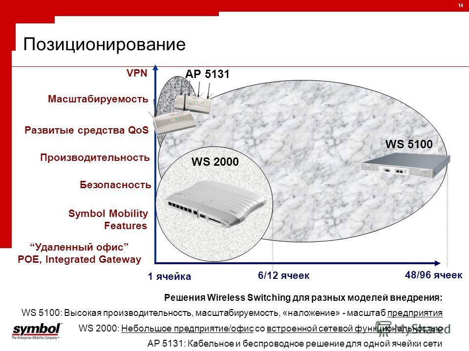 14 Позиционирование Решения Wireless Switching для разных моделей внедрения: WS 5100: Высокая производительность, масштабируемость, «наложение» - масштаб предприятия WS 2000: Небольшое предприятие/офис со встроенной сетевой функциональностью AP 5131: