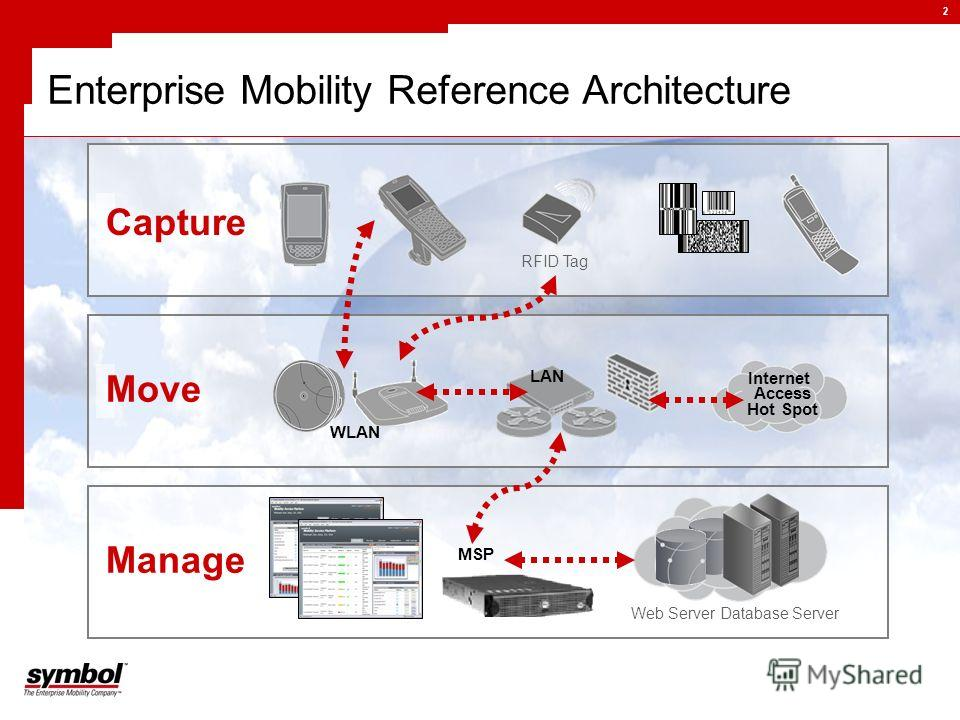 2 Enterprise Mobility Reference Architecture RFID Tag Capture Internet Access Hot Spot LAN WLAN Move Web Server Database Server MSP Manage