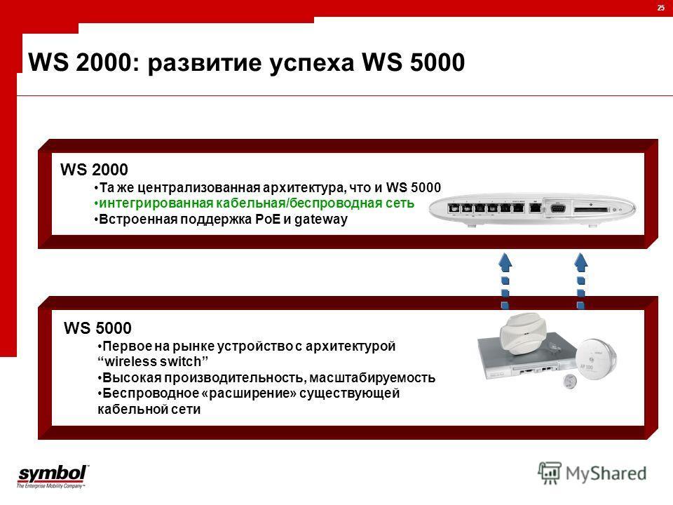 25 WS 2000: развитие успеха WS 5000 WS 5000 Первое на рынке устройство с архитектурой wireless switch Высокая производительность, масштабируемость Беспроводное «расширение» существующей кабельной сети WS 2000 Та же централизованная архитектура, что и