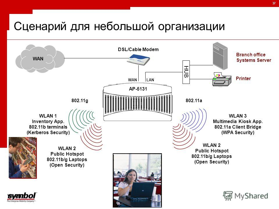 37 Сценарий для небольшой организации Branch office Systems Server WLAN 1 Inventory App. 802.11b terminals (Kerberos Security) WLAN 1 WAN 802.11g DSL/Cable Modem AP-5131 802.11a WLAN 2 Public Hotspot 802.11b/g Laptops (Open Security) WLAN 2 Public Ho