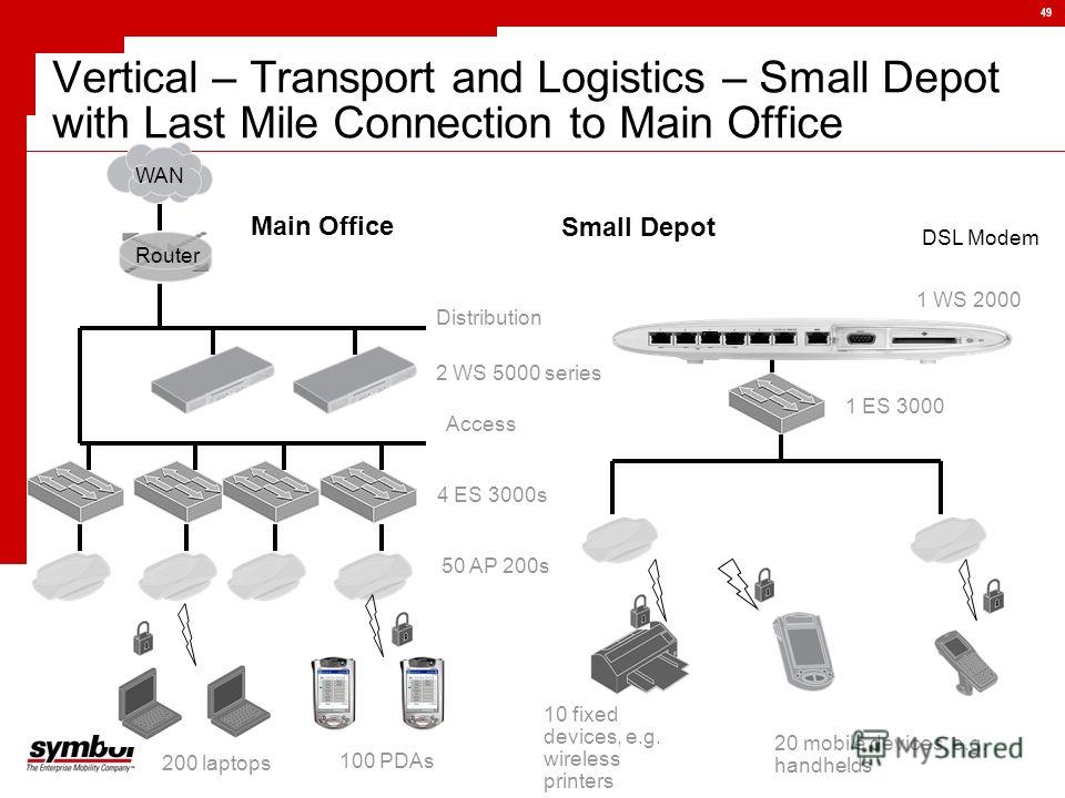 49 Vertical – Transport and Logistics – Small Depot with Last Mile Connection to Main Office 200 laptops 100 PDAs 2 WS 5000 series 4 ES 3000s 50 AP 200s Distribution Access WAN Router Main Office DSL Modem 1 WS 2000 Small Depot.. 1 ES 3000 10 fixed d