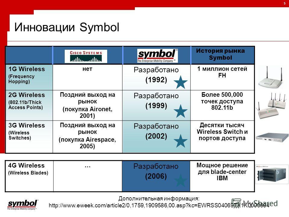 5 Инновации Symbol 1G Wireless (Frequency Hopping) нет Разработано (1992) 1 миллион сетей FH 2G Wireless (802.11b/Thick Access Points) Поздний выход на рынок (покупка Aironet, 2001) Разработано (1999) Более 500,000 точек доступа 802.11b 3G Wireless (