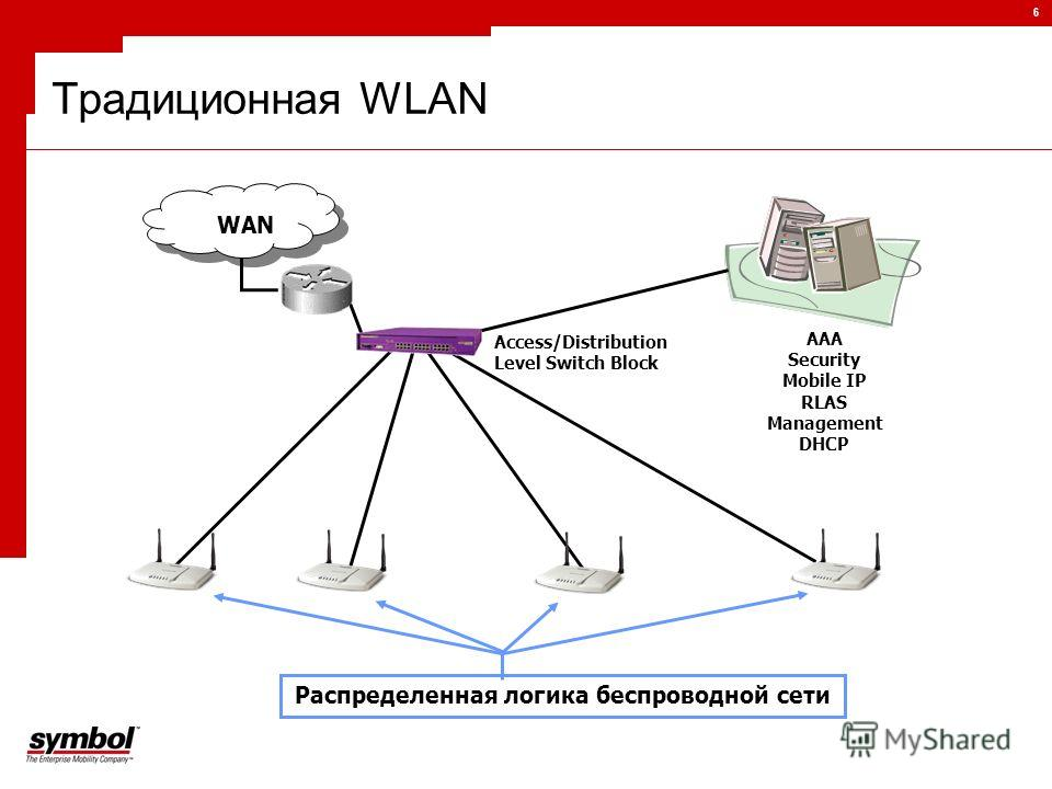 6 Распределенная логика беспроводной сети WAN Access/Distribution Level Switch Block AAA Security Mobile IP RLAS Management DHCP Традиционная WLAN