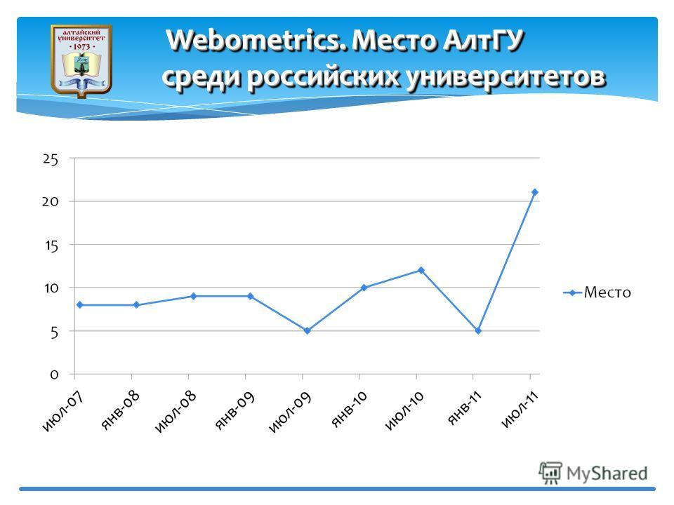 Webometrics. Место АлтГУ среди российских университетов