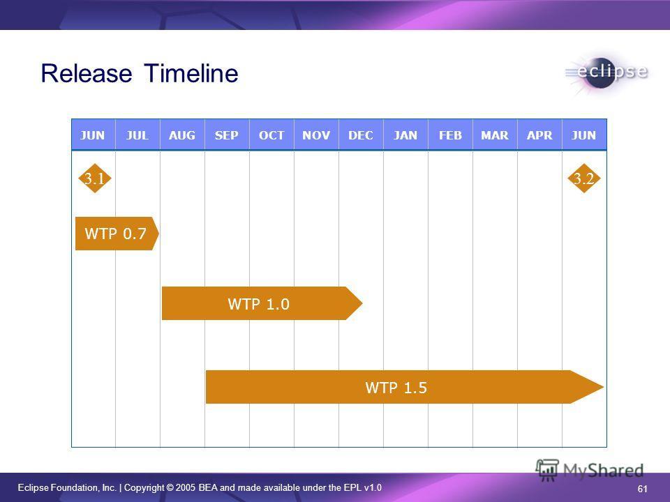 Eclipse Foundation, Inc. | Copyright © 2005 BEA and made available under the EPL v1.0 61 Release Timeline JUNJULAUGSEPOCTNOVDECJANFEBMARAPRJUN WTP 0.7 3.1 WTP 1.0 WTP 1.5 3.2